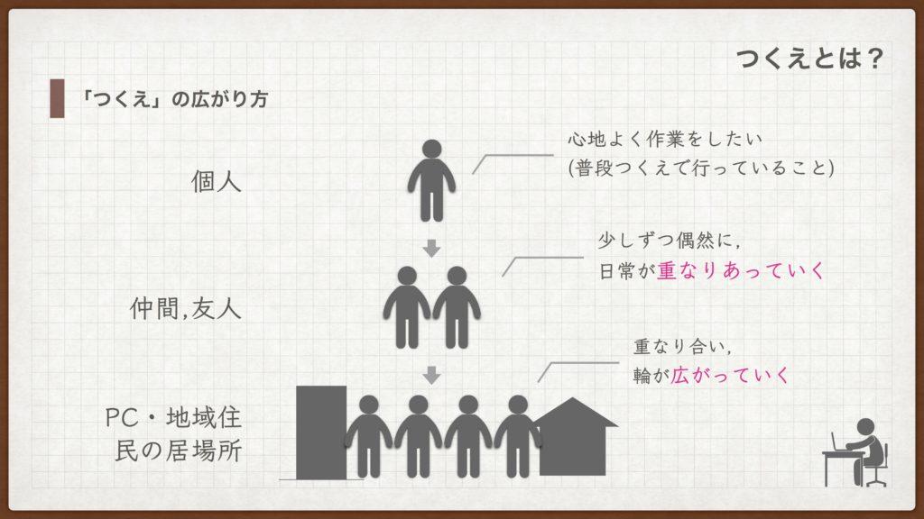 3_つくえ1
